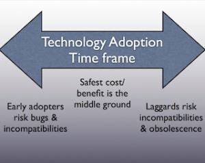 TechAdoption